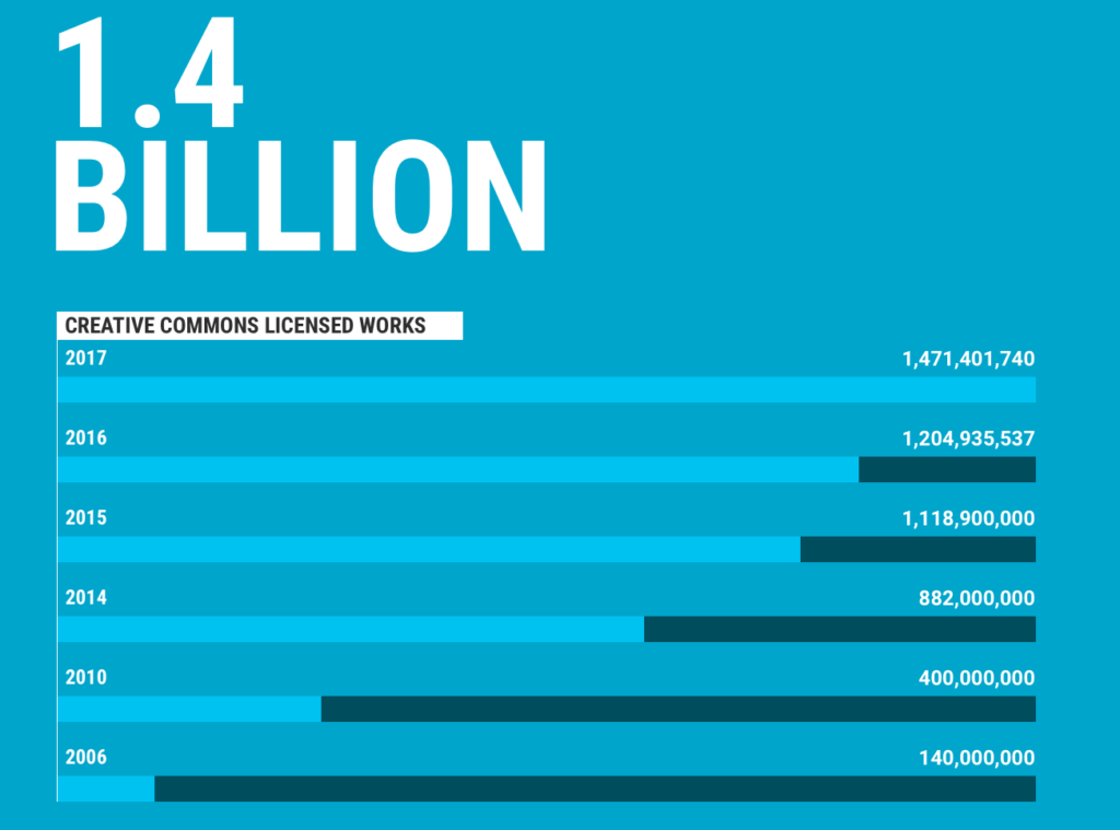 Creative Commons Adoption in Numbers
