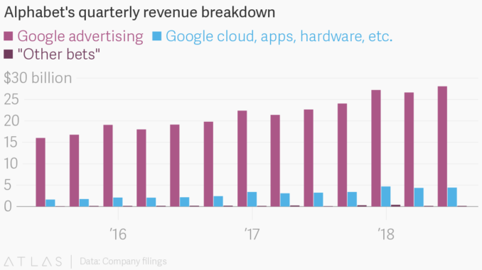 """A chart breaking down Alphabet's quarterly revenue into three categories: Google advertising; Google, cloud, apps, hardware etc.; and """"Other bets"""""""