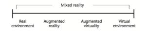 Kishino and Milgram's definition of Mixed reality (Milgram et al., 1995)