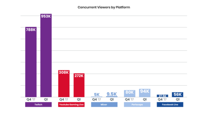 Figure 2: Views per platform in the live streaming category