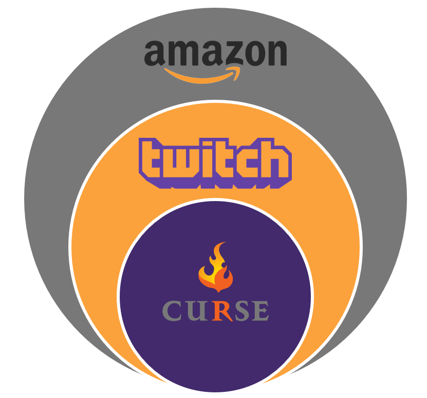 Figure 3: Twitch's ownership structure, with parent Amazon and subsidiary Curse.