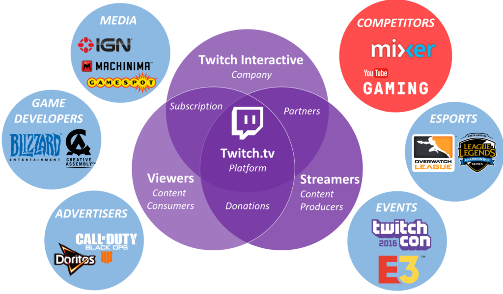 Figure 4: The Twitch Ecology: the complex interplay between platform, users, content creators, business and external entities.