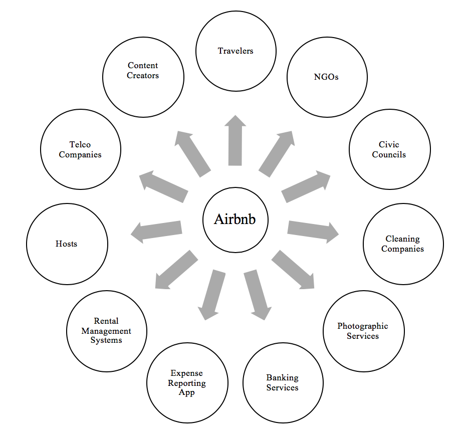 The Airbnb Ecosystem