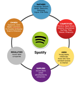Spotify-diagram