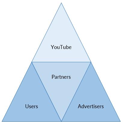 YouTube Supply Chain