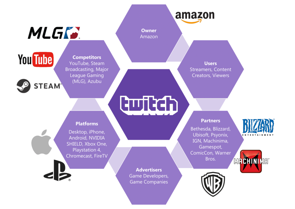Image of ecology diagram of Twitch.tv