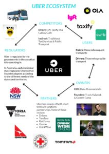 Diagram of Uber internet ecosystem