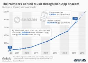 Retrieved from https://www.statista.com/chart/12216/shazam-user-growth/