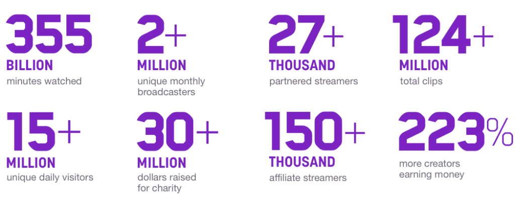 Twitch stats for 2017.